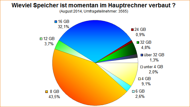 Umfrage-Auswertung: Wieviel Speicher ist momentan im Hauptrechner verbaut (2014)?