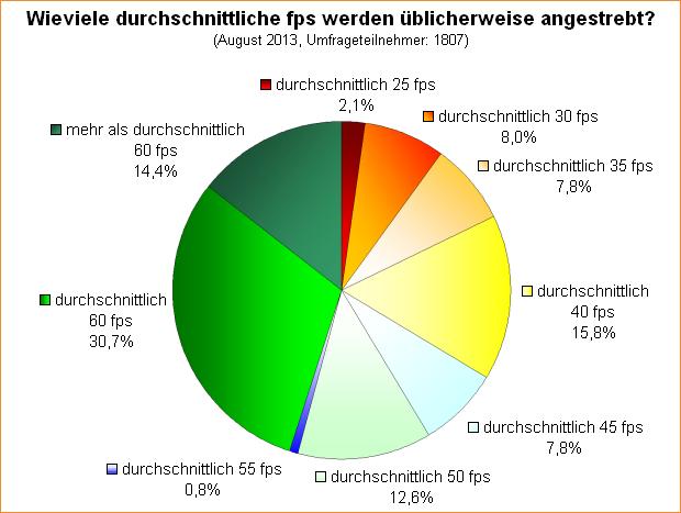 Umfrage-Auswertung: Wieviele durchschnittliche fps werden üblicherweise angestrebt?
