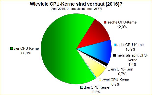 Umfrage-Auswertung: Wieviele CPU-Kerne sind verbaut (2016)?