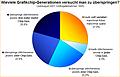Umfrage-Auswertung: Wieviele Grafikchip-Generationen versucht man zu überspringen?