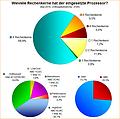 Umfrage-Auswertung: Wieviele Rechenkerne hat der eingesetzte Prozessor?