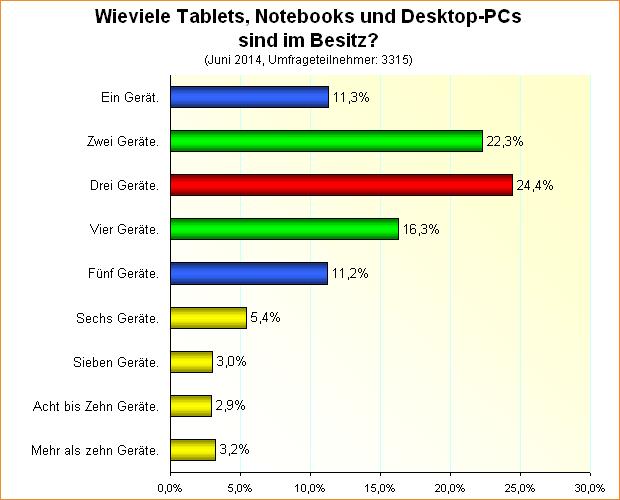 Umfrage-Auswertung: Wieviele Tablets, Notebooks und Desktop-PCs sind im Besitz?