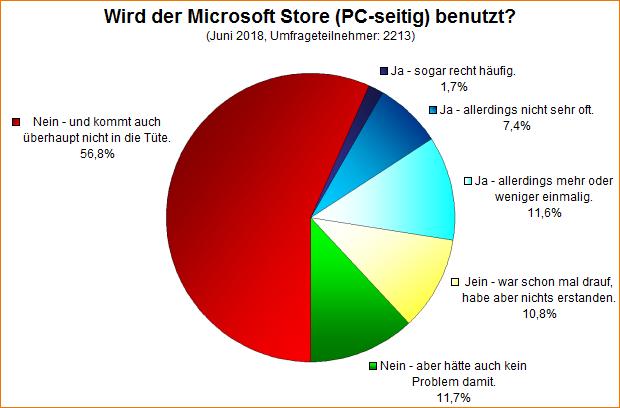 Umfrage-Auswertung: Wird der Microsoft Store (PC-seitig) benutzt?