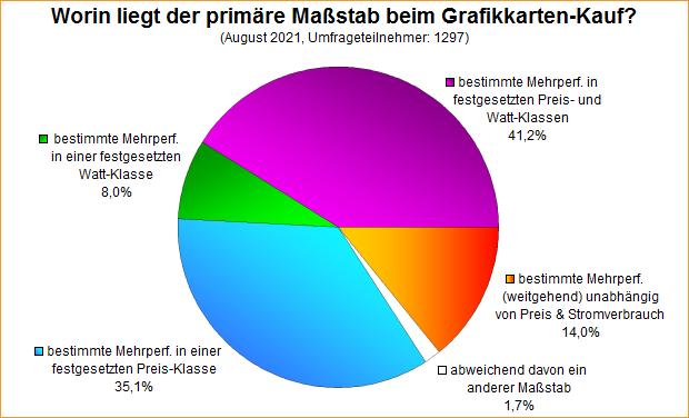 Umfrage-Auswertung: Worin liegt der primäre Maßstab beim Grafikkarten-Kauf?