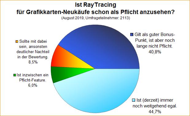 Umfrage-Auswertung: Ist RayTracing für Grafikkarten-Neukäufe schon als Pflicht anzusehen?