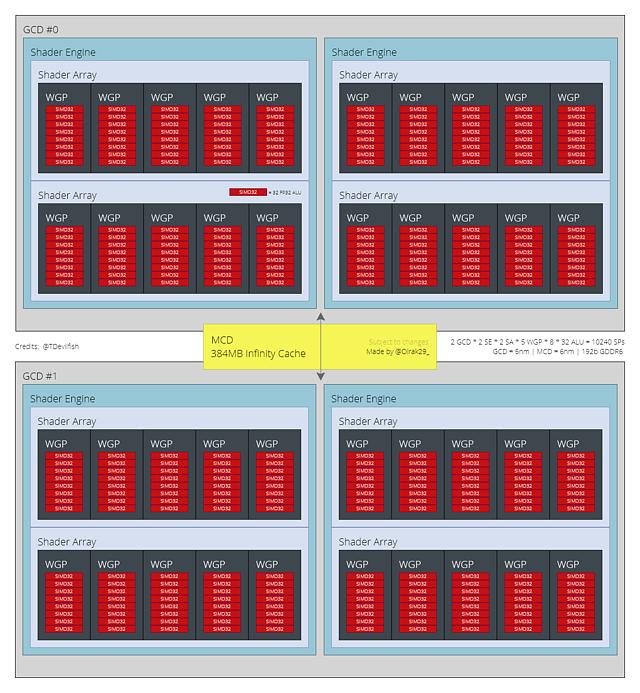 (Nutzer-erstelltes) AMD Navi 32 Blockdiagramm (by Olrak29)