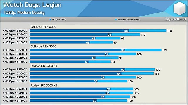 Watch Dogs Legion Benchmarks (by Hardware Unboxed)