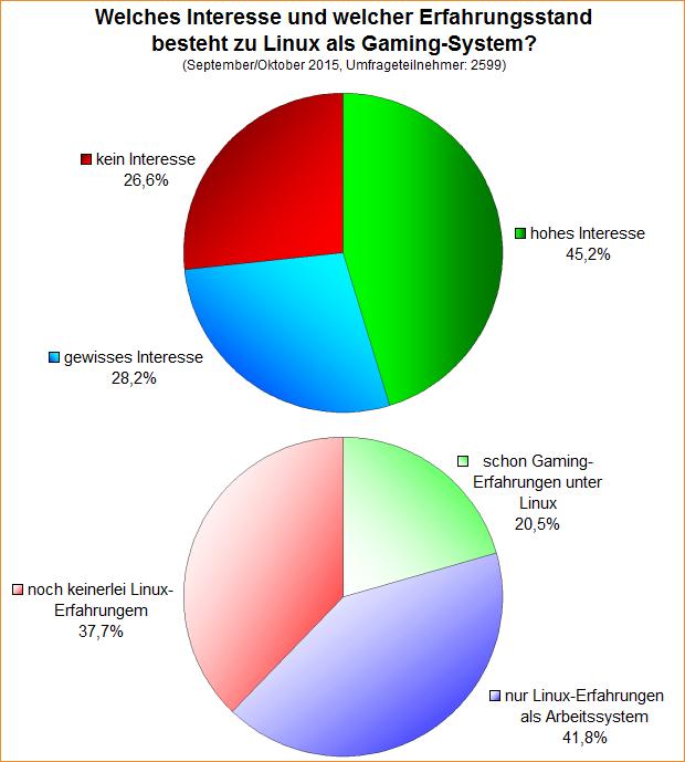Umfrage-Auswertung: Welches Interesse und welcher Erfahrungsstand besteht zu Linux als Gaming-System?