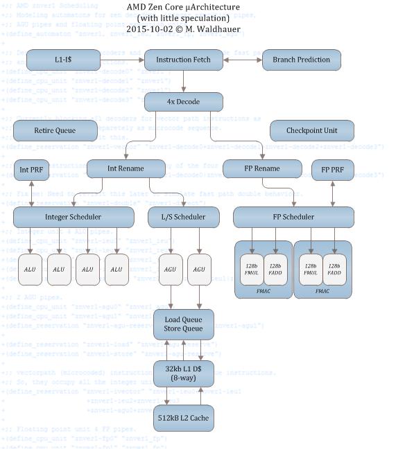 AMD Zen-Rechenkern Blockschaltbild v0.2 (by Citavia)