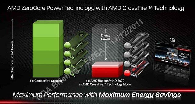 Präsentationsfolien zur Radeon HD 7970, Folie 8
