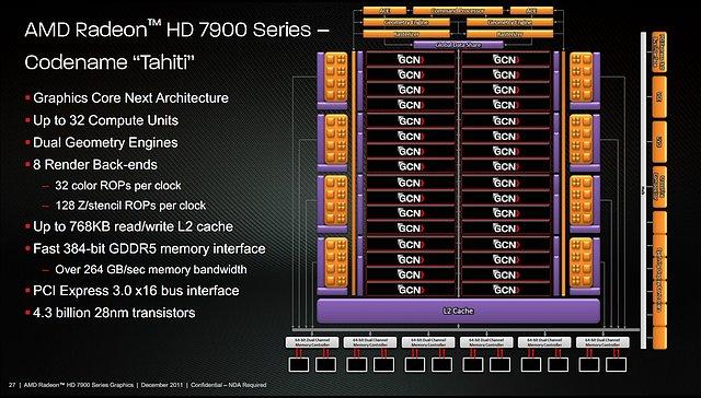 Präsentationsfolien zur Radeon HD 7970, Folie 1 (bessere Qualität)