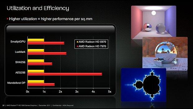 Präsentationsfolien zur Radeon HD 7970, Folie 25