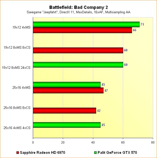 Radeon HD 6970 vs. GeForce GTX 570 - Benchmarks Battlefield: Bad Company 2 - Multisampling