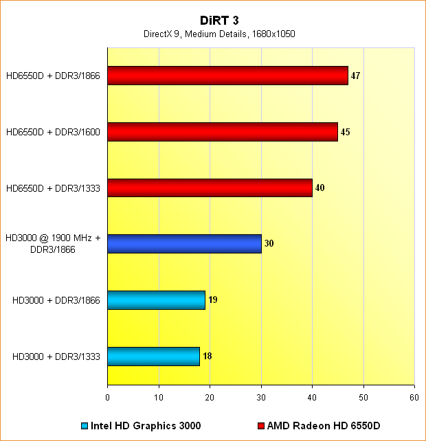Benchmarks DiRT 3 @ 1680x1050