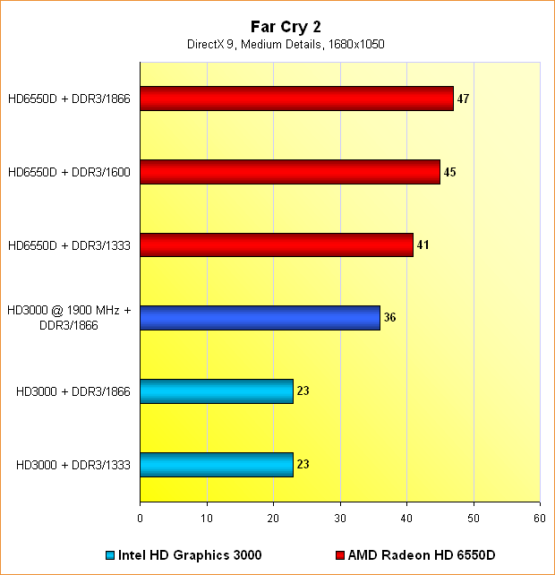 Benchmarks Far Cry 2 @ 1680x1050