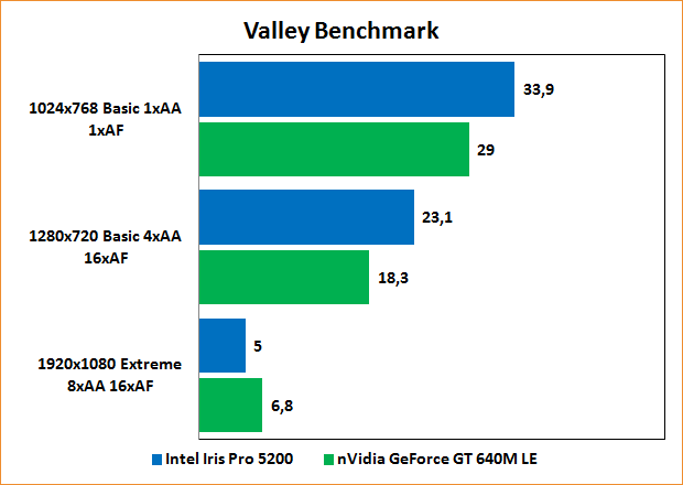 Benchmarks Valley