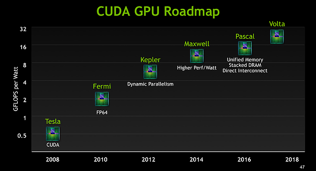 nVidia ASC15-Präsentation - Slide 47 (Grafikchip-Roadmap 2008-2018)