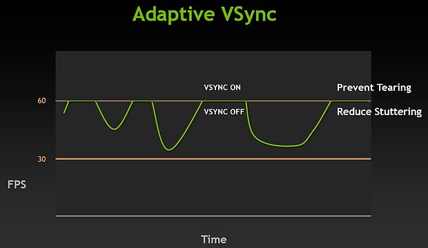 nVidia Adaptive VSync