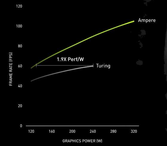 nVidia Ampere (offizielle) Energieeffizienz