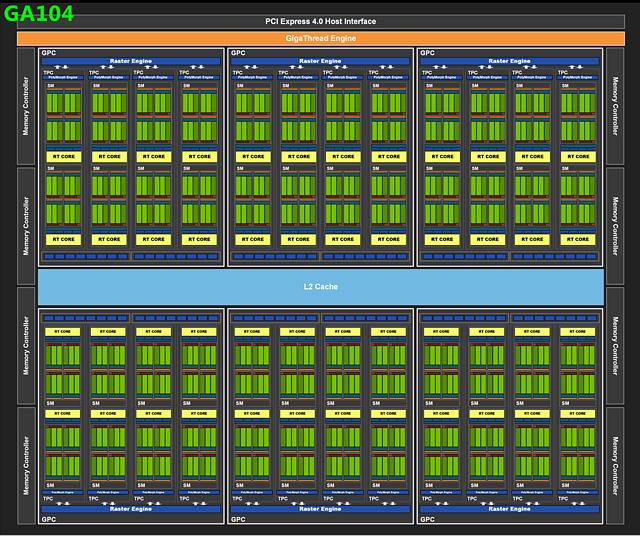 nVidia GA104 Block-Diagramm