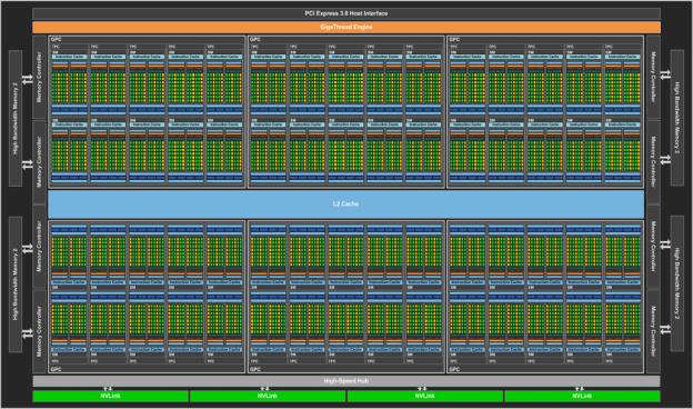 nVidia GP100 Blockdiagramm