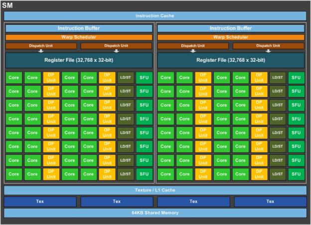 nVidia GP100 Shader-Cluster