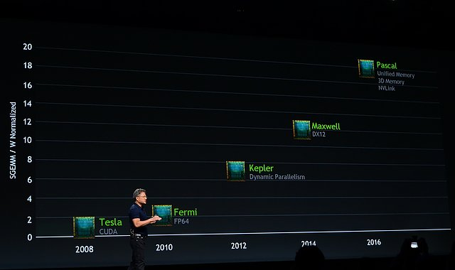 nVidia Grafikchip-Roadmap 2008-2016
