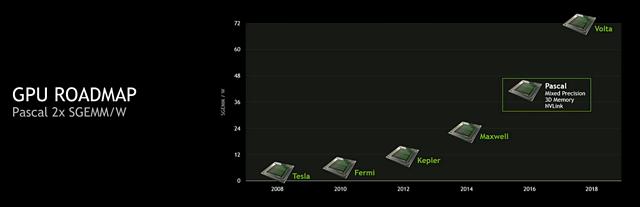 nVidia GPU-Roadmap 2008-2018 - SinglePrecision Rechenleistung