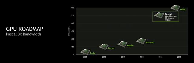 nVidia GPU-Roadmap 2008-2018 - Speicherbandbreite