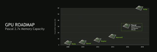 nVidia GPU-Roadmap 2008-2018 - Speichermenge