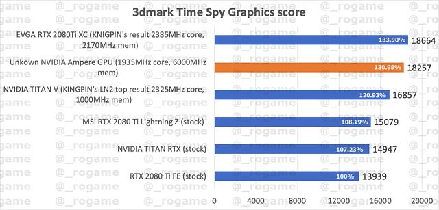 """möglicherweise erstes Benchmark-Ergebnis einer """"Ampere"""" Gaming-Grafikkarte"""