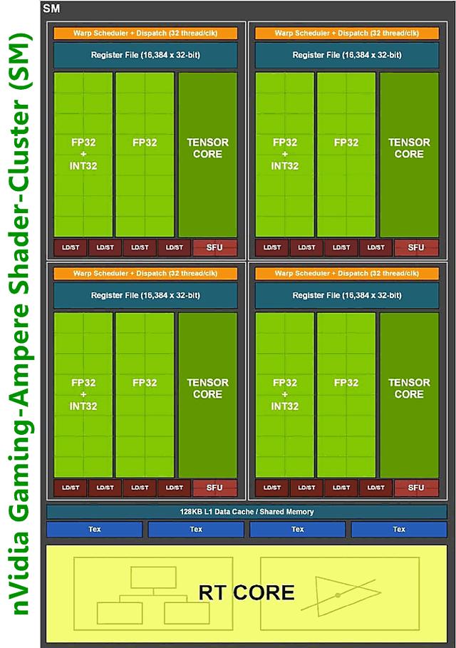 nVidia Gaming-Ampere Shader-Cluster (SM)