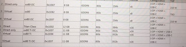nVidia GeForce 20 Serie Karten-Spezifikationen