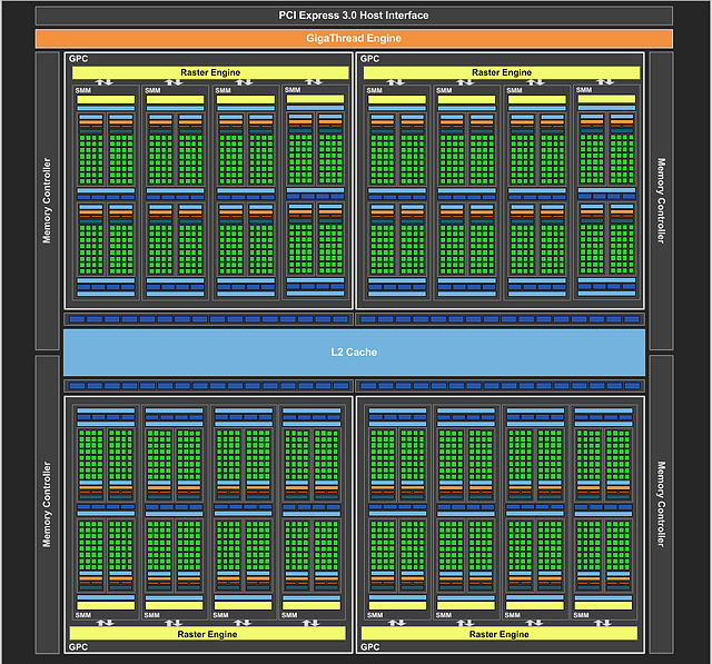 nVidia GM204-Chip Block-Diagramm