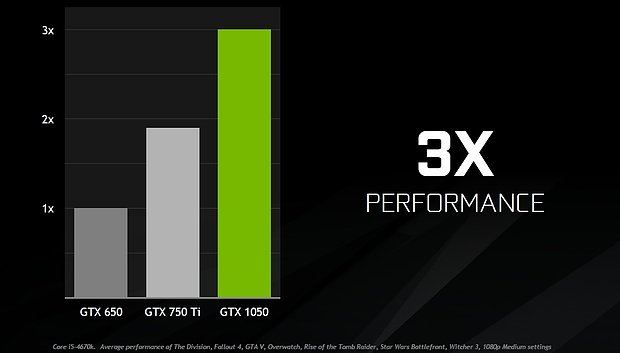 nVidia GeForce GTX 1050 (offizielle) Performance-Prognose