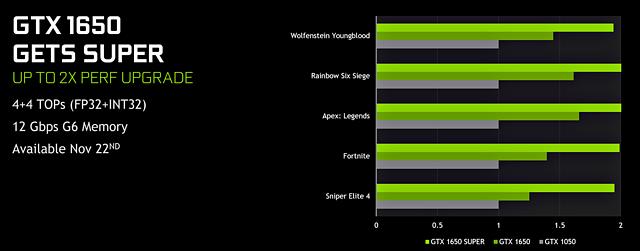 nVidia GeForce GTX 1650 Super (nVidia-eigene) Benchmarks