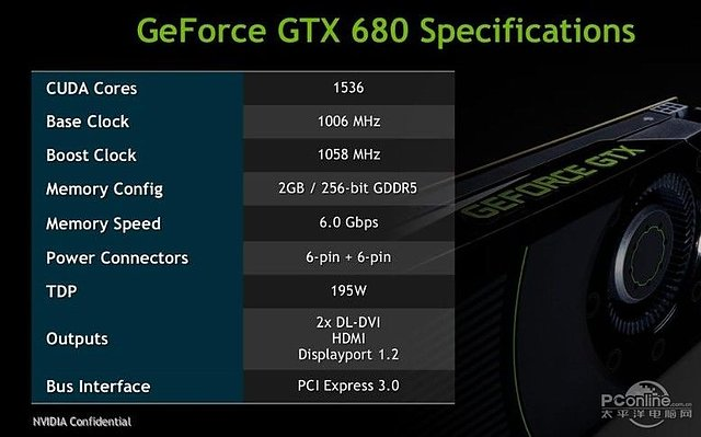 nVidia GeForce GTX 680 Spezifikationen
