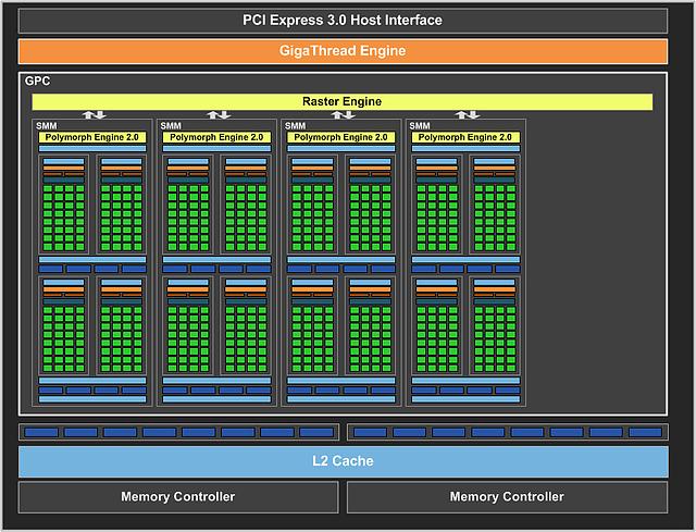 nVidia GeForce GTX 750 Block-Diagramm
