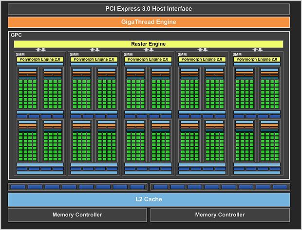 nVidia GeForce GTX 750 Ti Block-Diagramm