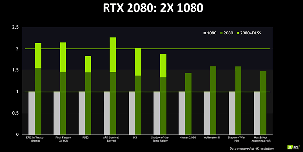 nVidia GeForce RTX 2080 (offizielle) Performance