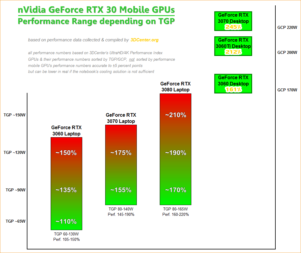 nVidia GeForce RTX 30 Mobile Performance