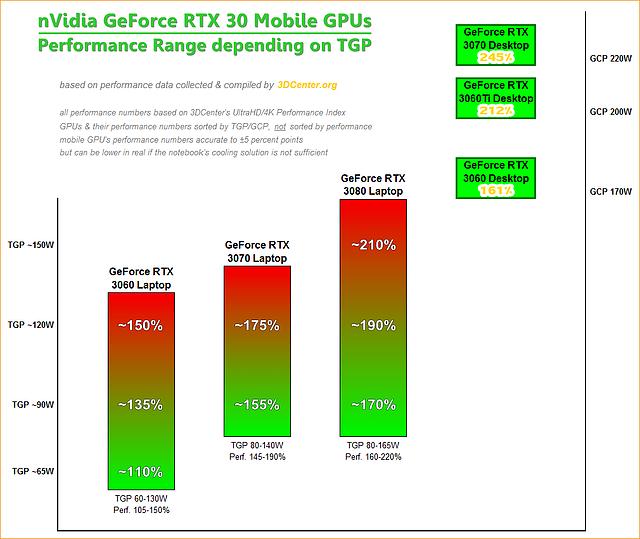 nVidia GeForce RTX 30 Mobile Performance