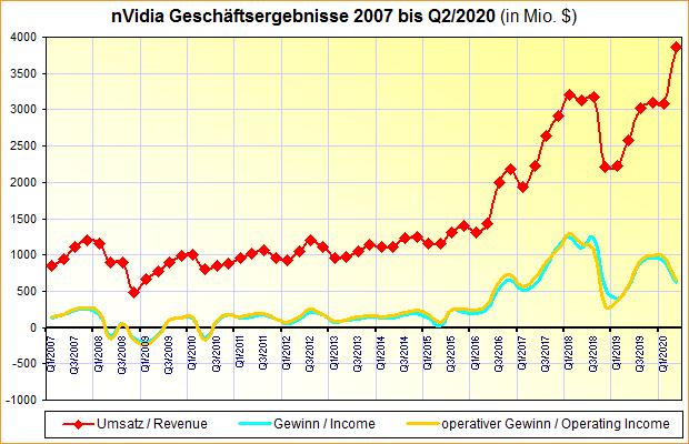 nVidia Geschäftsergebnisse 2007 bis Q2/2020