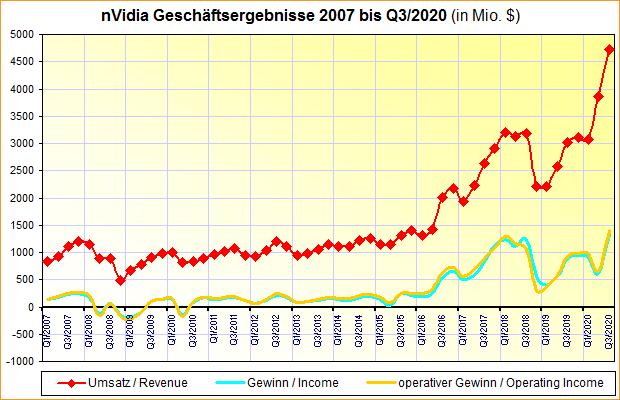 nVidia Geschäftsergebnisse 2007 bis Q3/2020