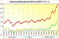 nVidia Geschäftsergebnisse 2007 bis Q4/2017