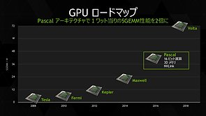 nVidia Grafikchip-Architekturen Roadmap 2008-2018