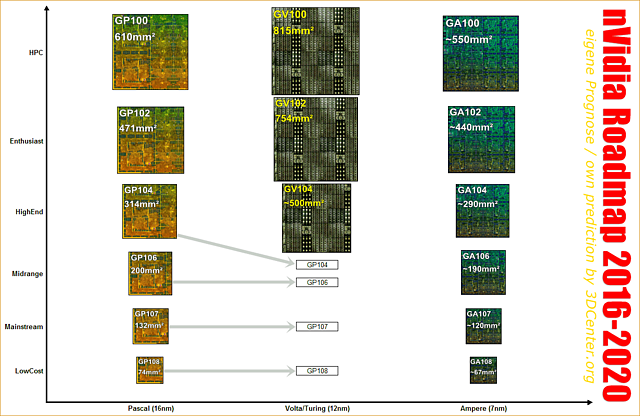 nVidia Grafikchip-Roadmap 2016-2020 (eigene Prognose)