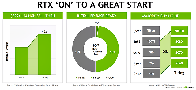 """nVidia Investor Day 2019: RTX """"ON"""" to a great Start"""