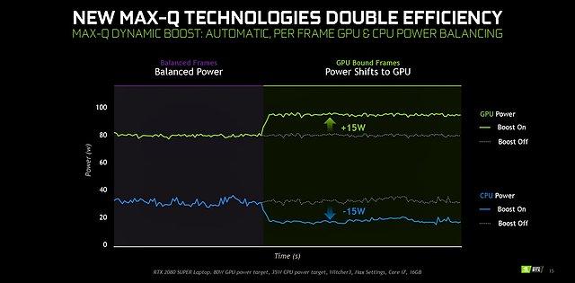 """nVidia """"MaxQ Dynamic Boost"""" (1)"""