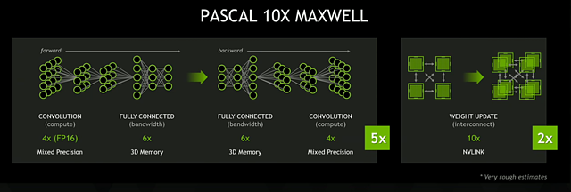 nVidia Pascal - 10x Maxwell